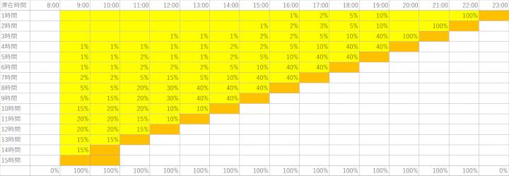 平均滞留時間4時間のモデル